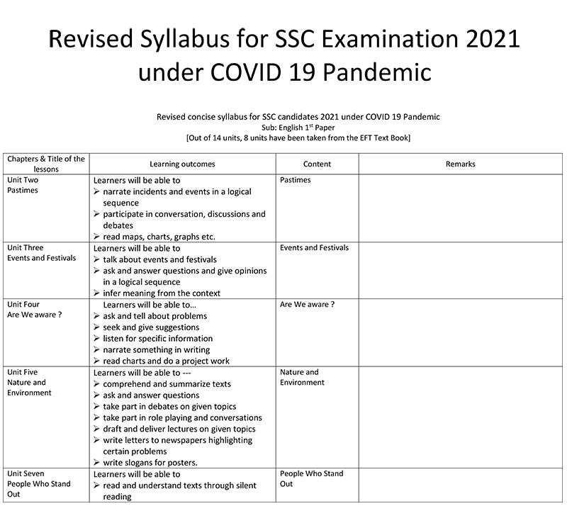 ssc short syllabus 2021, ssc new syllabus 2021